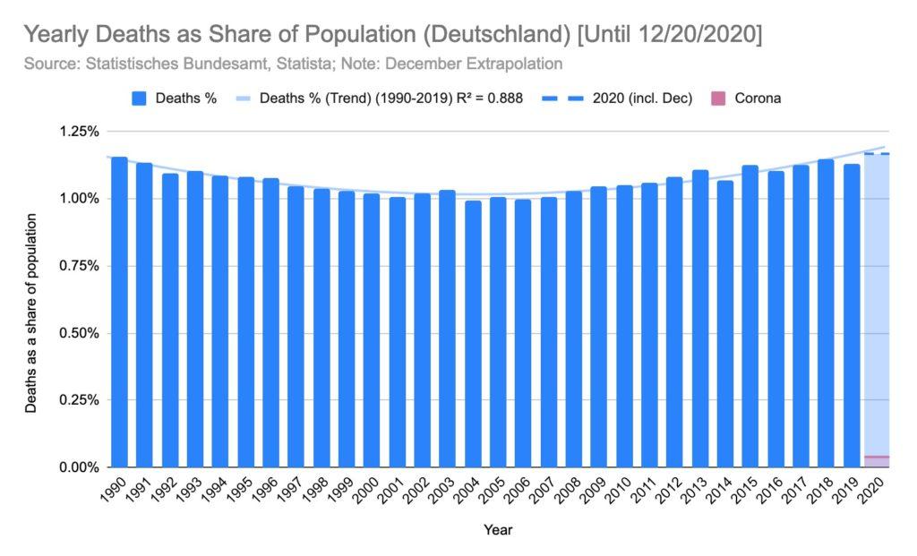 German Mortality