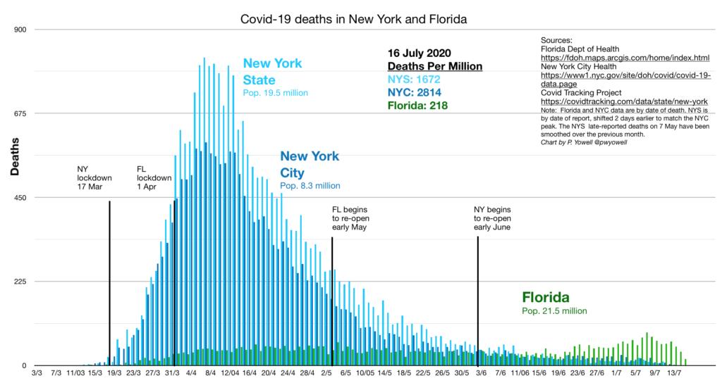New York, Florida Deaths