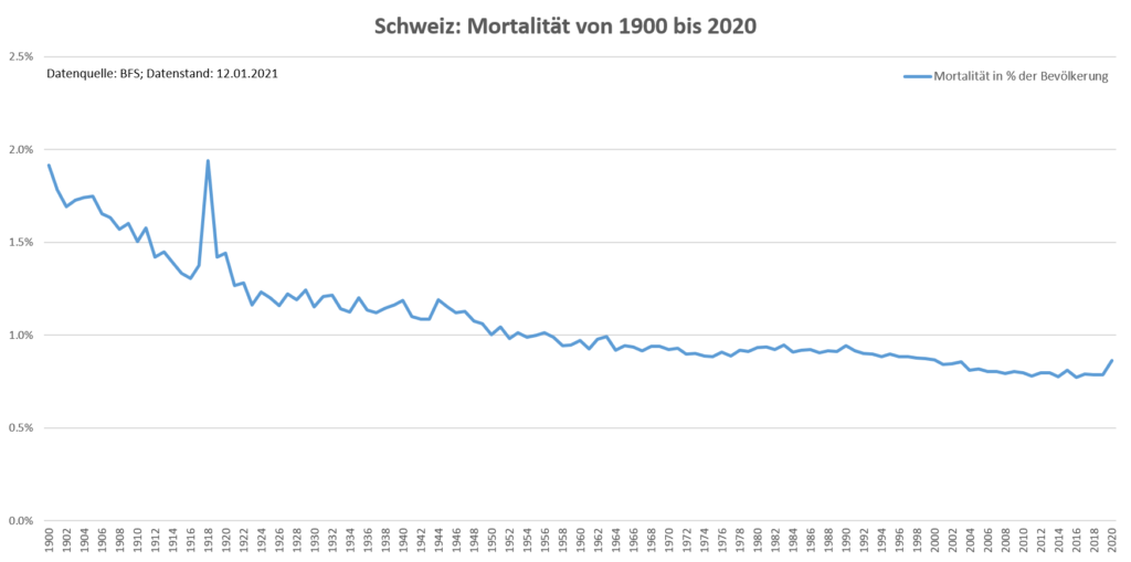 Schweiz Mortalität